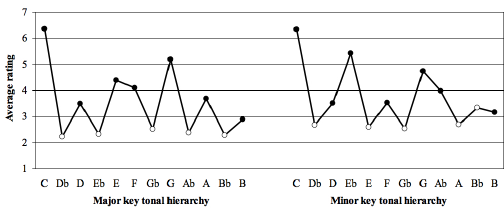 Figure-1-Krumhansl-Kessler's-1982-major-and-minor-key-tonal-hierarchies-shown-with
