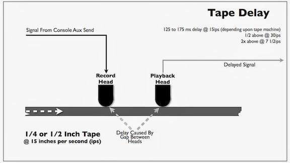 Tape Delay